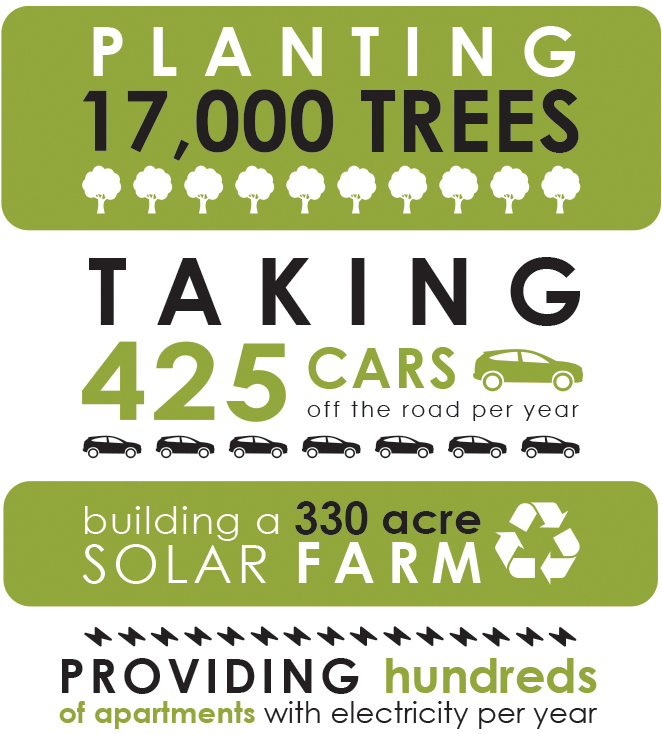 Skyline's statistics for the Illumination Project. Planting 17,000 trees. Taking 425 cars off the road per year. Building a 330 acre solar farm, Providing hundreds of apartments with electricity per year.